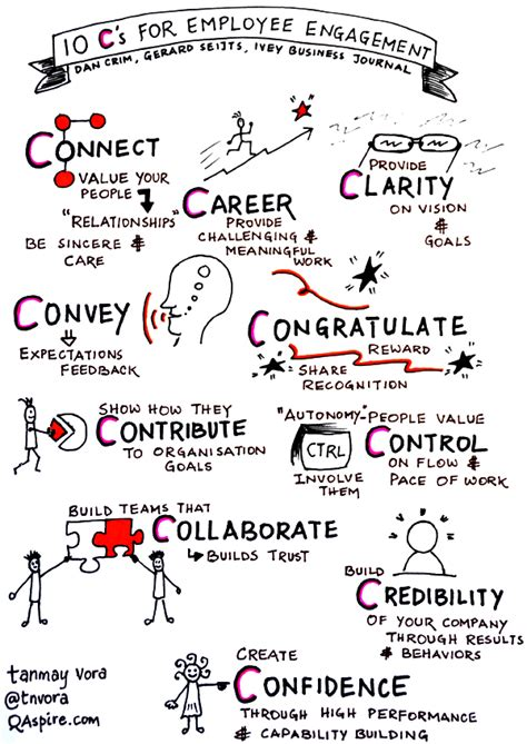 Employee Engagement Mba Notes by Sketchnote 10 Cs For Employee Engagement Tanmay Vora