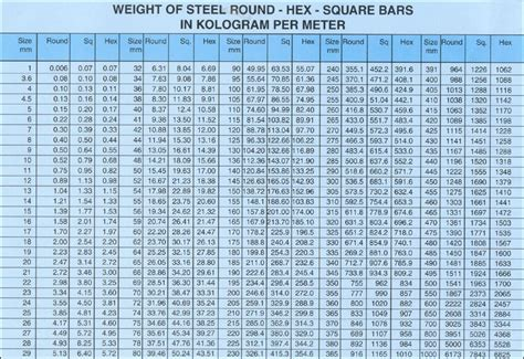 steel section weights per metre welcome to mascot steel centre