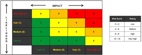 risk scoring matrix template residual risk scoring matrix exle risk management guru