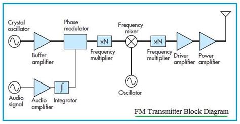 block diagram of rf transmitter and receiver transmitter vs receiver transmitter types receiver types