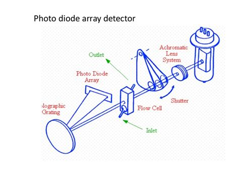diode array detector sensitivity hplc instrumentation pharmaceutical analysis hplc detectorsinstmn s