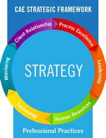 cae strategic framework