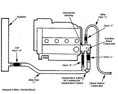how a thermostat works diagram diagram of how a car thermostat works get free image