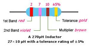 inductor color code inductor color code token components
