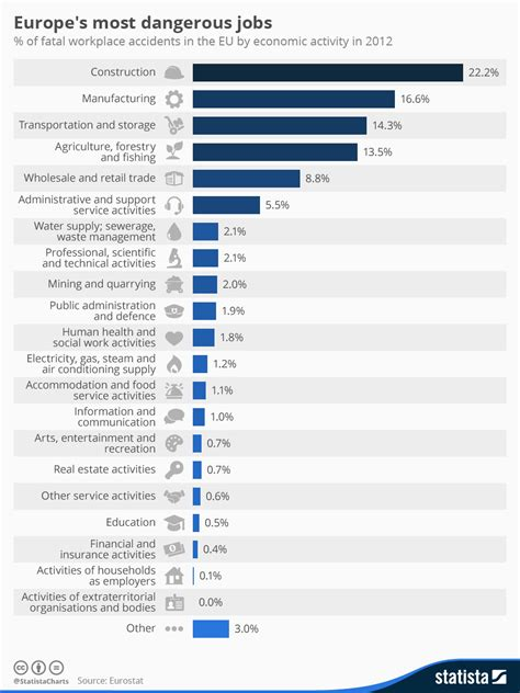 about the job vacancies category job vacancies south sudan ngo chart europe s most dangerous jobs statista