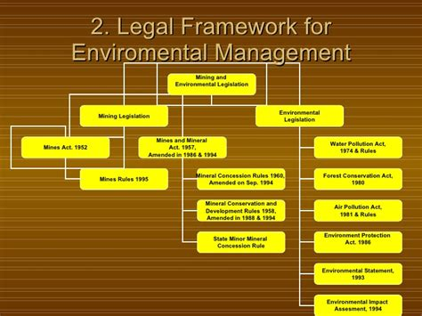 environmental challenges in india environmental management system mining industry india