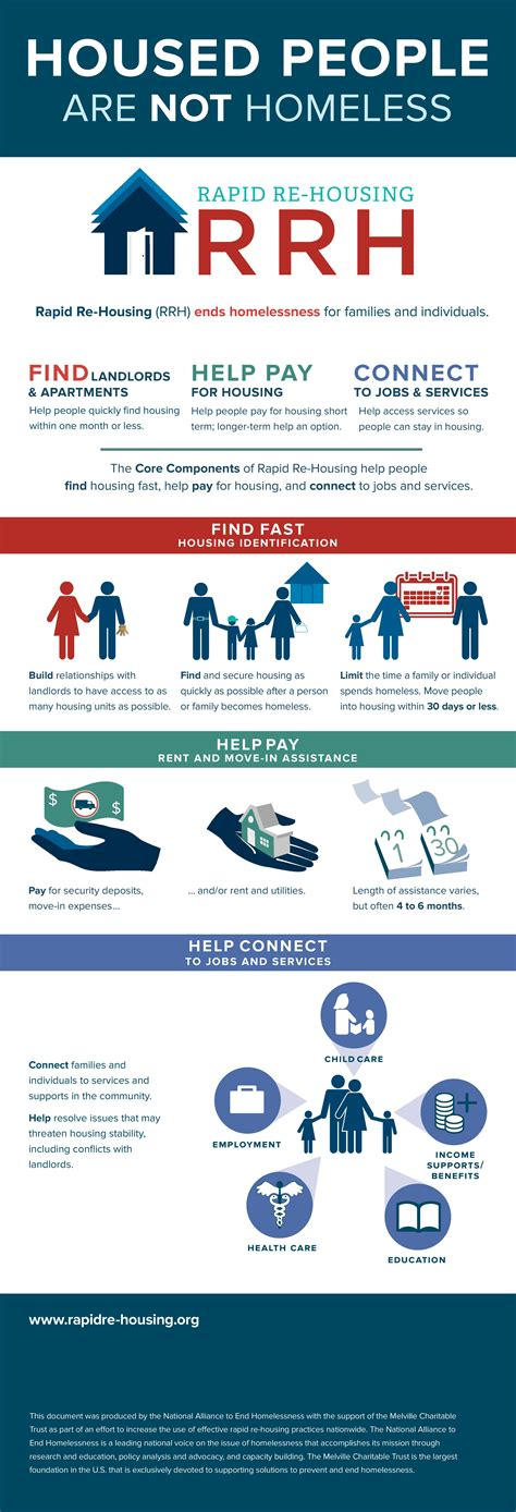 rapid re housing rapid re housing infographic national alliance to end homelessness