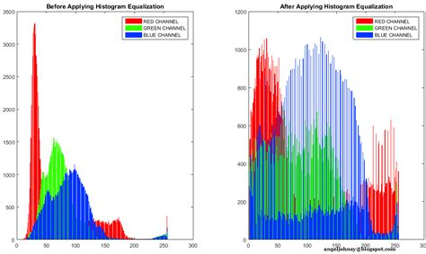 matlab plot color color histogram equalization matlab code image processing