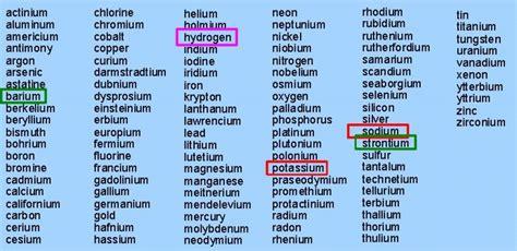Metals On The Periodic Table List by List Of Elements In Periodic Table