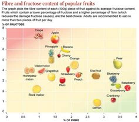 fruit w least carbs health on glycemic index portion sizes