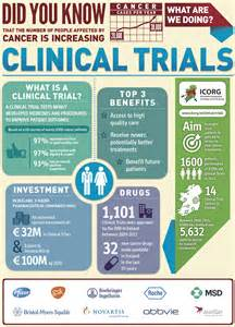 Clinical Trials In Facts About Clinical Trials In Ireland Cure Cancer