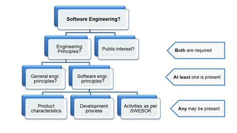Diagram In Software Engineering white paper on professional practice in software