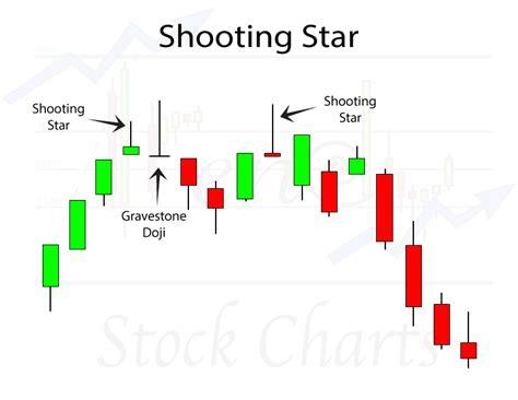 shooting star candlestick pattern wikipedia shooting star candlestick pattern trendy stock charts