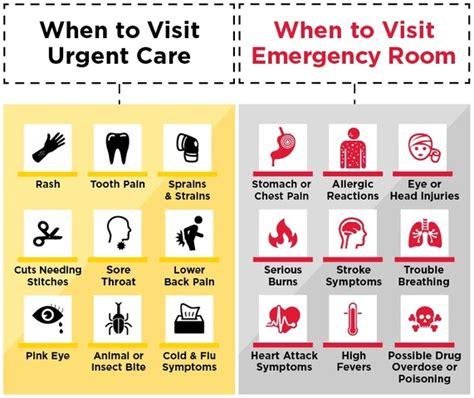 when to go to emergency room when to visit urgent care instead of an emergency room abc2news
