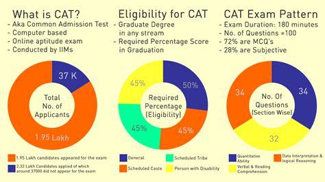 Mba Hitbullseye Courses Cat Coaching by Best Cat Coaching Institutes In Chandigarh Cat Coaching