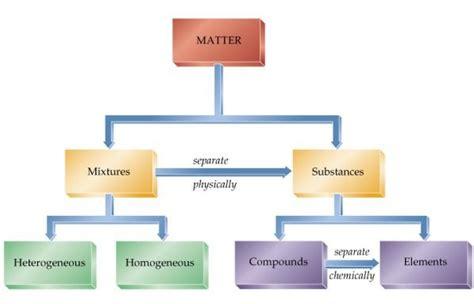 classification of matter flowchart chem 1001 matter chart