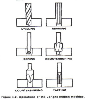 drill press bits diagram, drill, get free image about