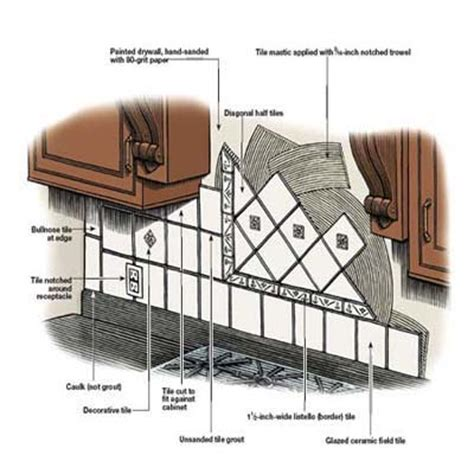 how to tile a backsplash overview how to install a tile backsplash this house