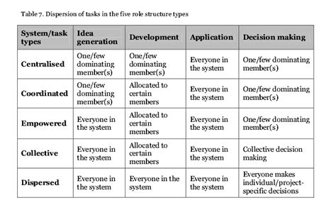 structure dissertation innovation and development activities in professional