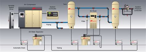compressed air system piping diagram 11 energy efficiency improvement opportunities in