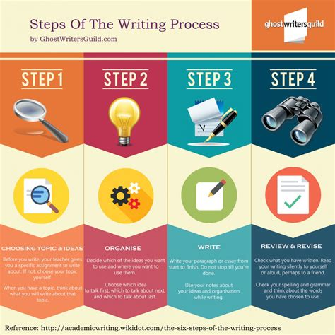 what is the process of writing a research paper steps of the writing process visual ly