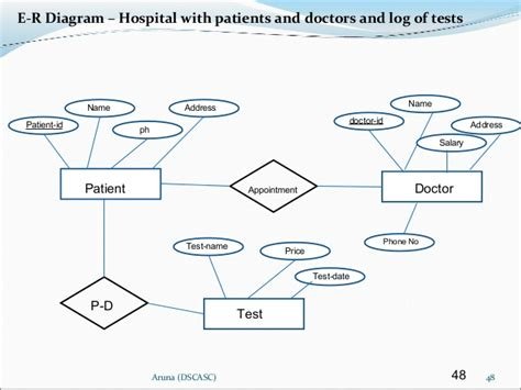 er diagram in dbms with exles er diagram exles hospital dbms gallery how to guide