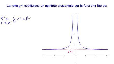 lim x tende a 0 limite finito di una funzione per x tende all infinito