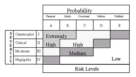 Probability Of Mba by Define Frequency Table Histogram Definition Statistics