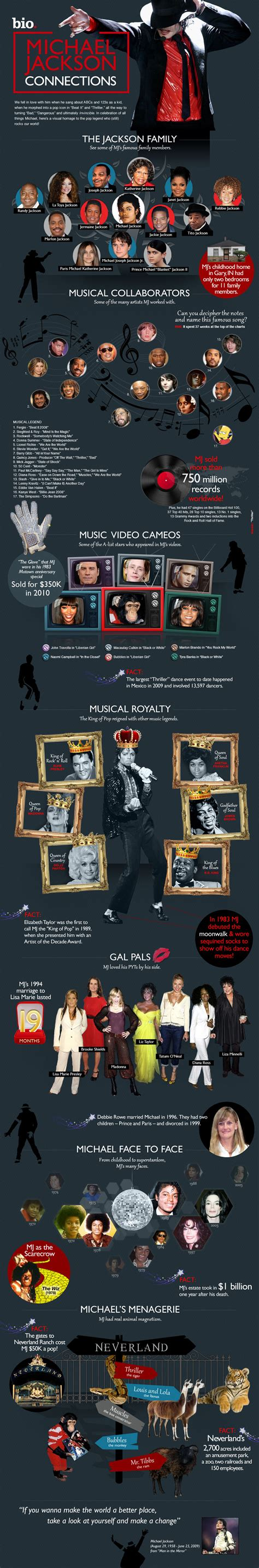 michael jackson graphic biography michael jackson life and work infographic