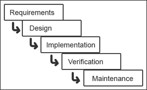 waterfall model template educational flaws programming with the waterfall model