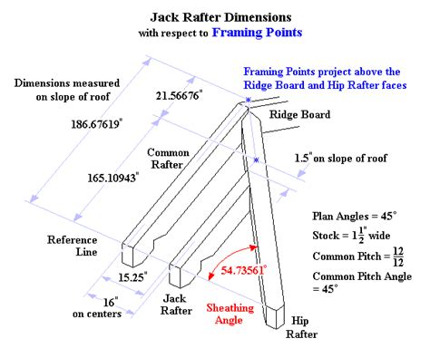 Hip Roof Dimensions regular rafter dimensions
