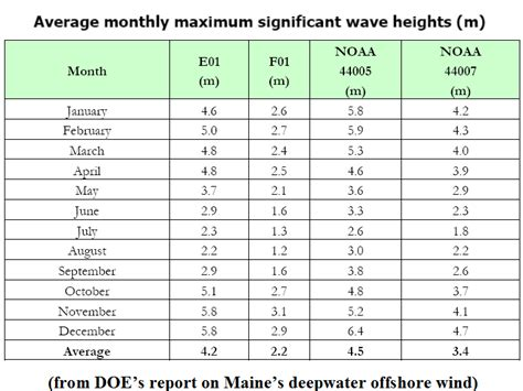 usace section 10 permit newenergynews today s study the depths of deep sea wind