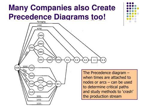 precedence diagram maker precedence diagram how to create best free home