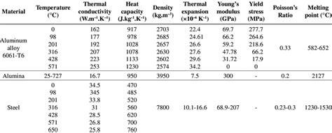 aluminium mechanical properties table material properties of aluminum alloy 6061 t6 alumina and
