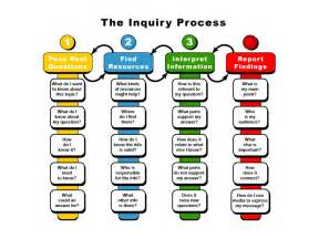 20 questions to guide inquiry based learning modern facade houzz
