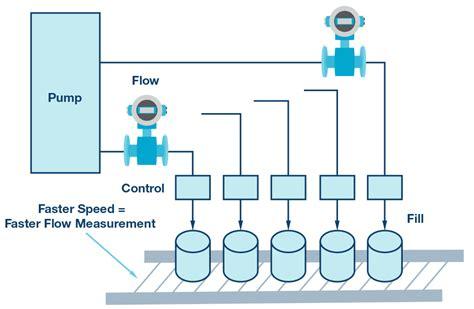 fluid layout là gì electromagnetic flow meters design considerations