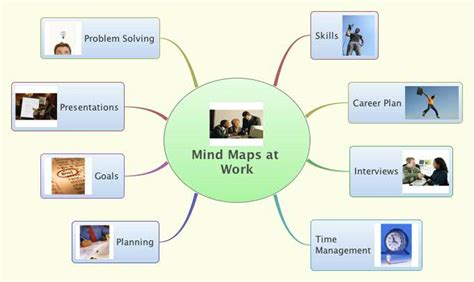 map to work mind maps at work xmind library