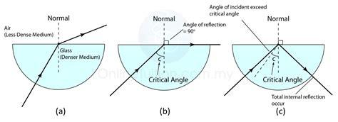 diagram of critical angle pantulan dalam penuh dan sudut genting nota ulangkaji