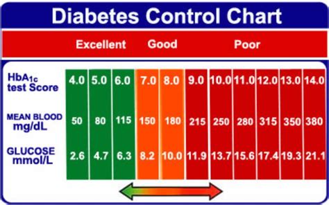 blood glucose levels table 25 printable blood sugar charts normal high low