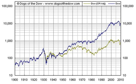 dogs of the dow inflation adjusted dow chart (1925