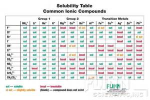 solubility chart ap6901 chemistry