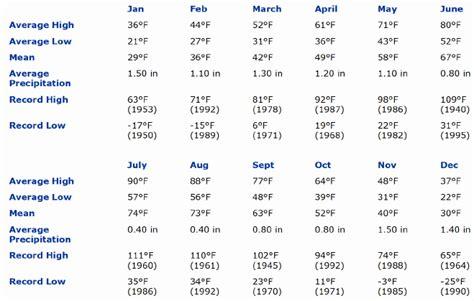 idaho weather climate southwest idaho weather