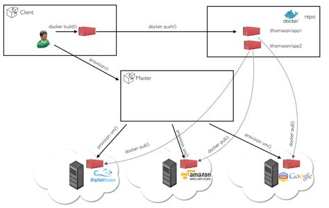 docker tutorial rails docker rails deployment wowkeyword com
