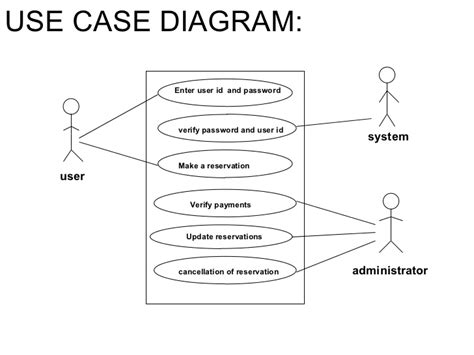 what is the use diagram software engineering ppt