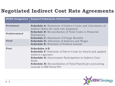Indirect Cost Template Negotiated Indirect Cost Rate Agreement Nicra