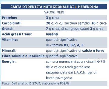 tabella calorica degli alimenti i valori nutrizionali degli alimenti informazioni