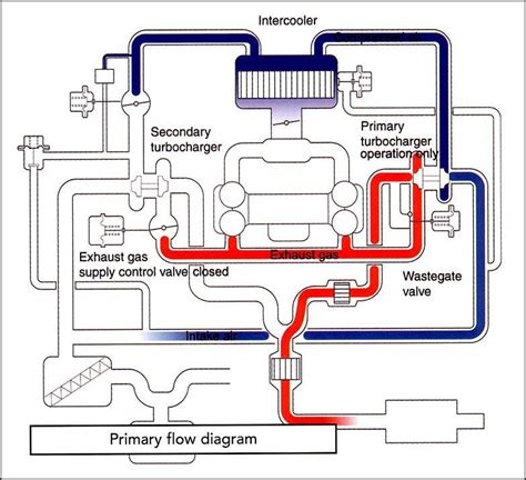 turbo plumbing diagram i had engine check lights on code 66 turbo