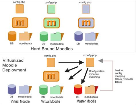 how to use m doodle moodle instance management moodledocs