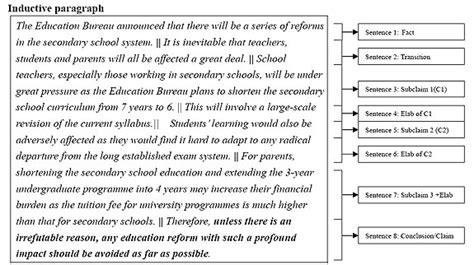 inductive pattern paragraph exles untitled document ln edu hk