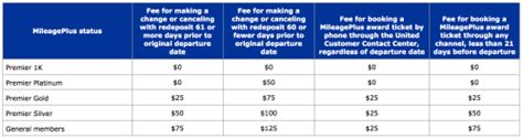 united airlines ticket change fee full guide tricking united s new excursionist perk
